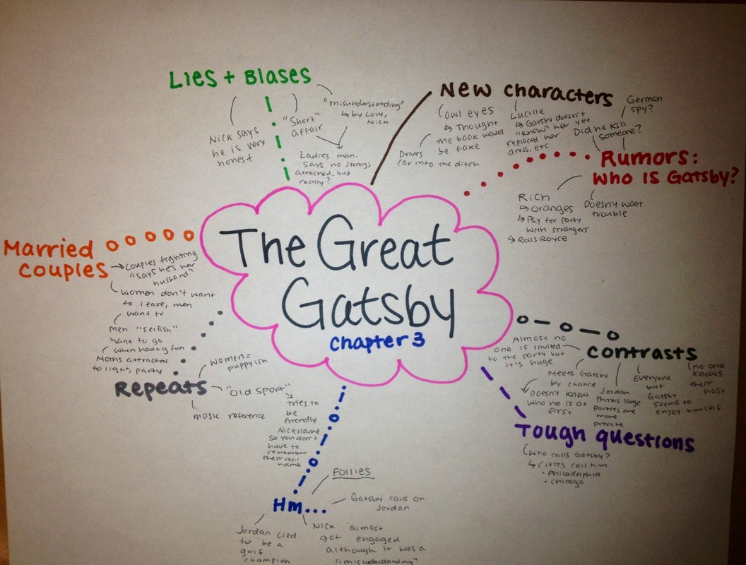 category notice note mind maps improved reading lessons i told the students to create your own mind maps based on what i showed you in the chapter two handout then i handed out blank paper